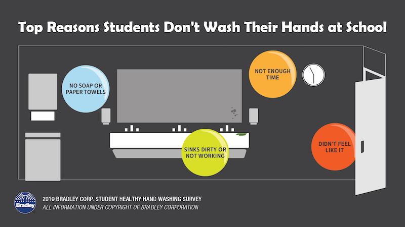 hand washing survey