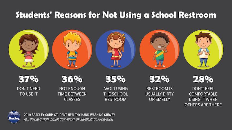 School restroom survey