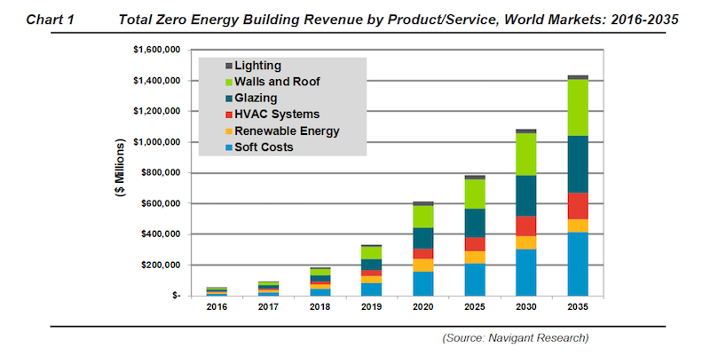 Exponential growth in net zero energy buildings predicted