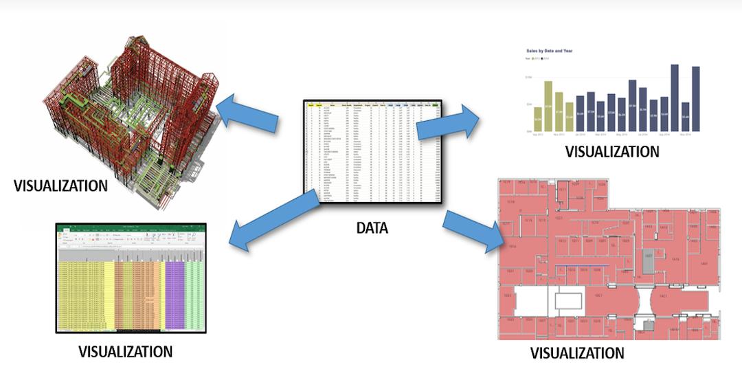 BI(m): BIM data without models