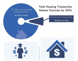 Infographic: John Burns Real Estate Consulting