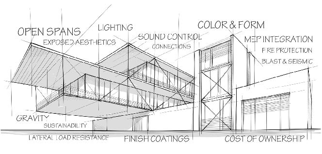 Profiles in Steel | BDC University