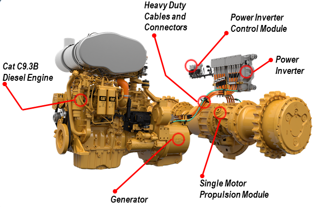 Cat D6 XE has 90 percent fewer rotating parts than a traditional drive
