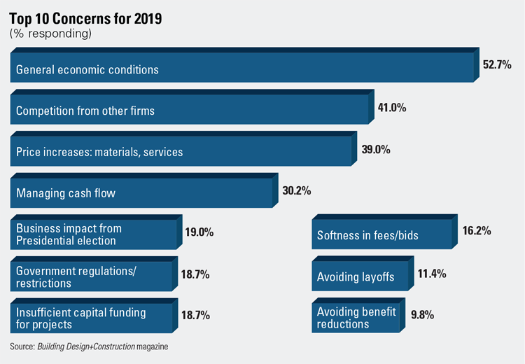 General economy tops the list of concerns for 2019.