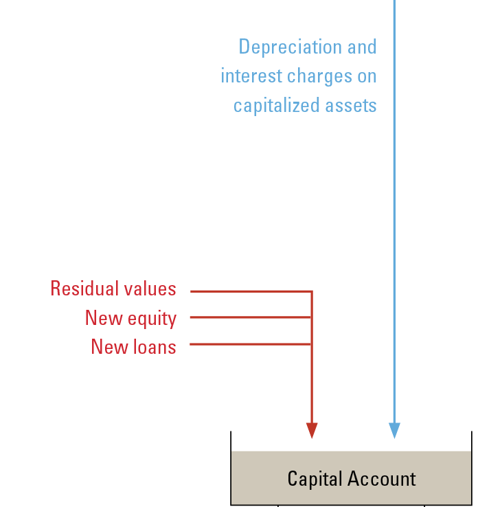 Depreciation charges flow into the capital account.