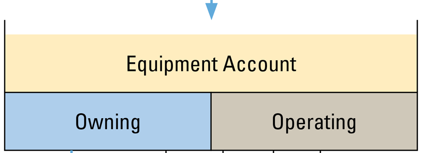 Equipment account includes owning and operating costs