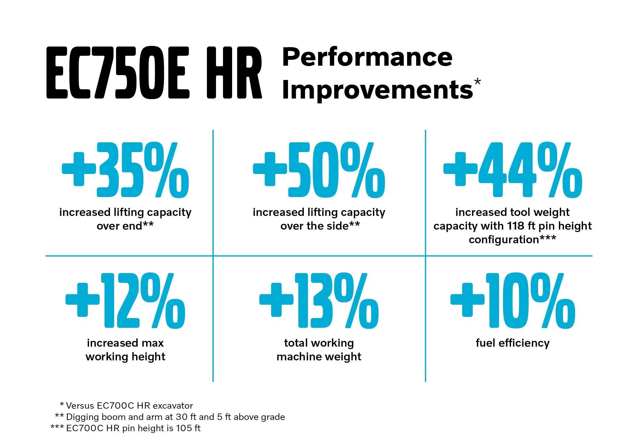 Lifting capacity is 35 percent more than the Volvo EC700C HR excavator