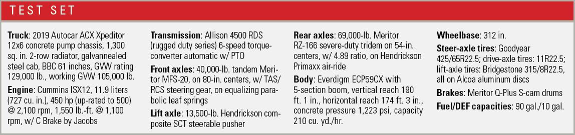 Specifications for the Autocar concrete pump.