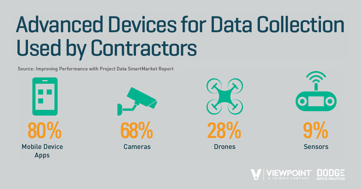 Contractors use various devices to collect project data.