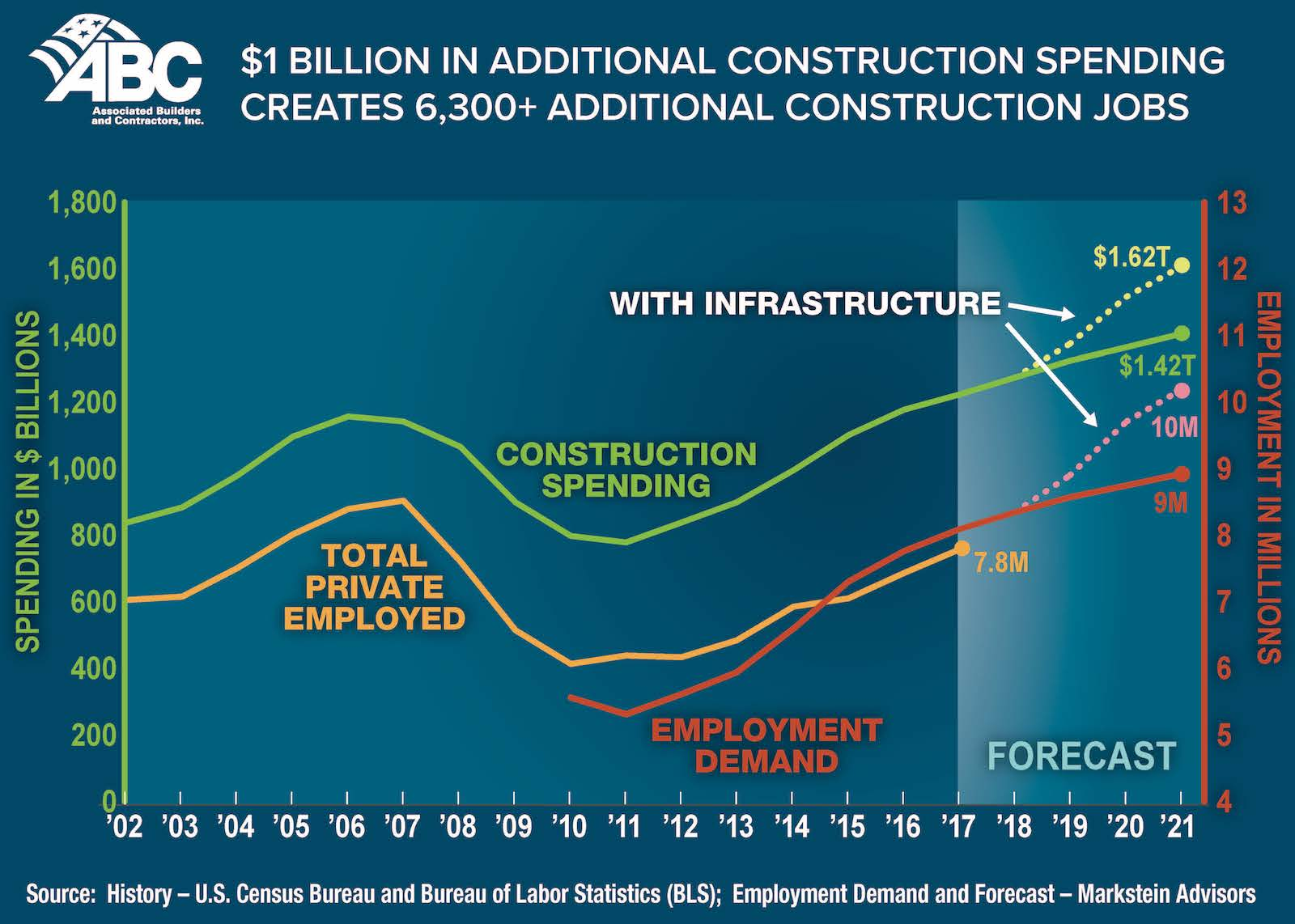 ABC says $1 billion in extra construction spending generates an average of at least 6,300 construction jobs.