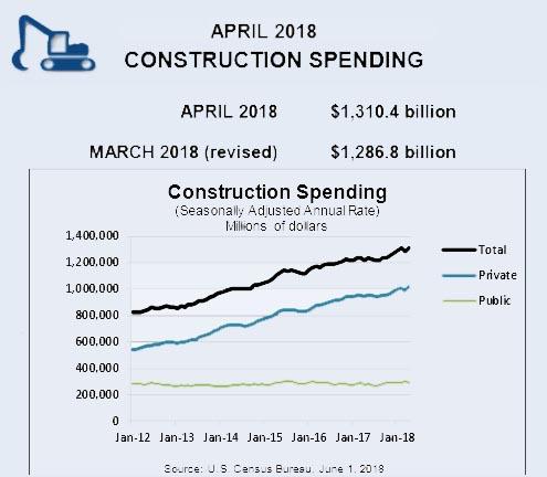 April construction spending data showed a surge of 1.8 percent