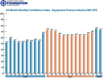 The February 2018 Monthly Confidence Index for the Equipment Finance Industry was 73.2, down from 75.3 in January.