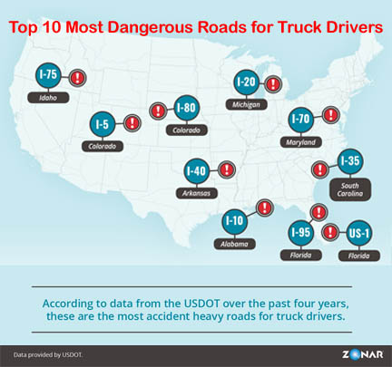 The top 10 most dangerous roads
