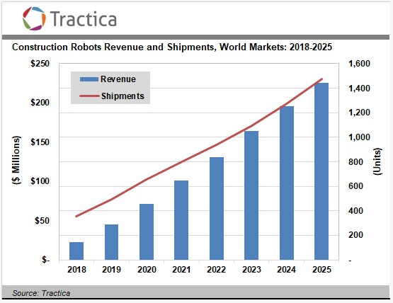Tractica says more than 7,000 construction robots will be deployed by 2025
