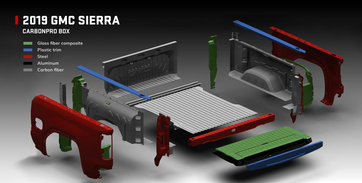 Materials used in 2019 Sierra CarbonPro beds include carbon fiber and other materials.