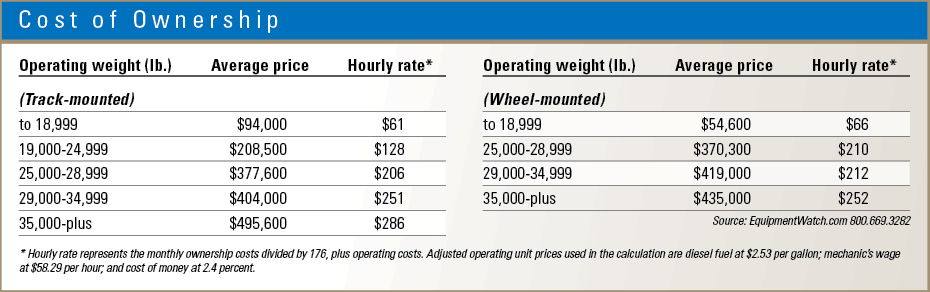 Table shows the cost of ownership of asphalt pavers by size class