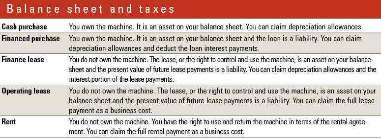 Finance leases can be seen to be a careful balance between financed purchases and operating leases.