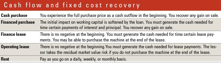 Complex financial deals can help improve cash flow