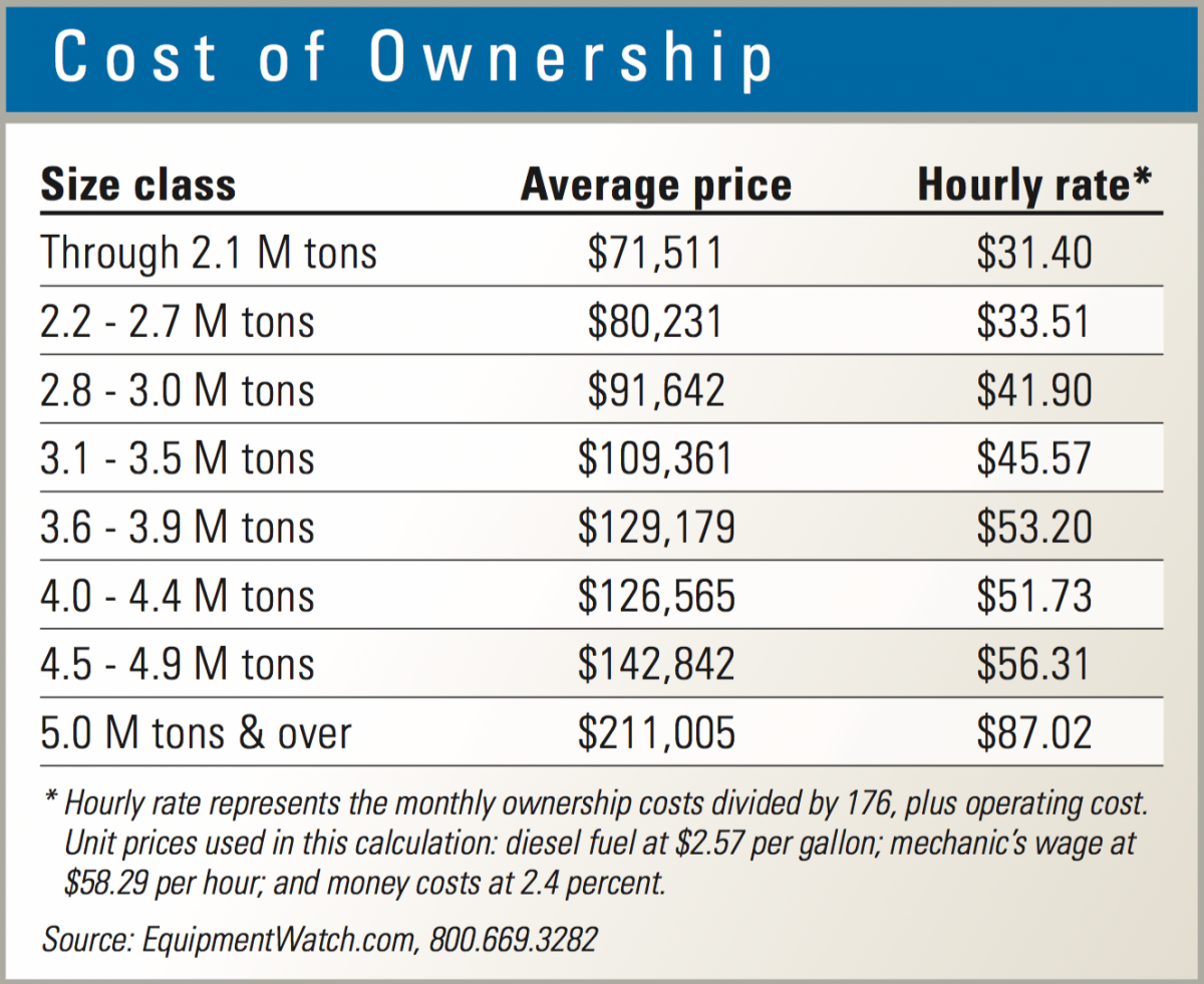 Ownership costs are shown for telehandlers