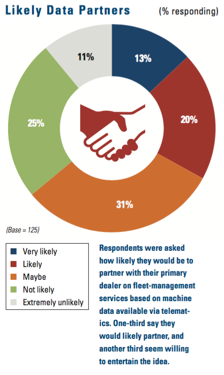 Respondents were asked how likely they would be to partner with their primary dealer on fleet-management services