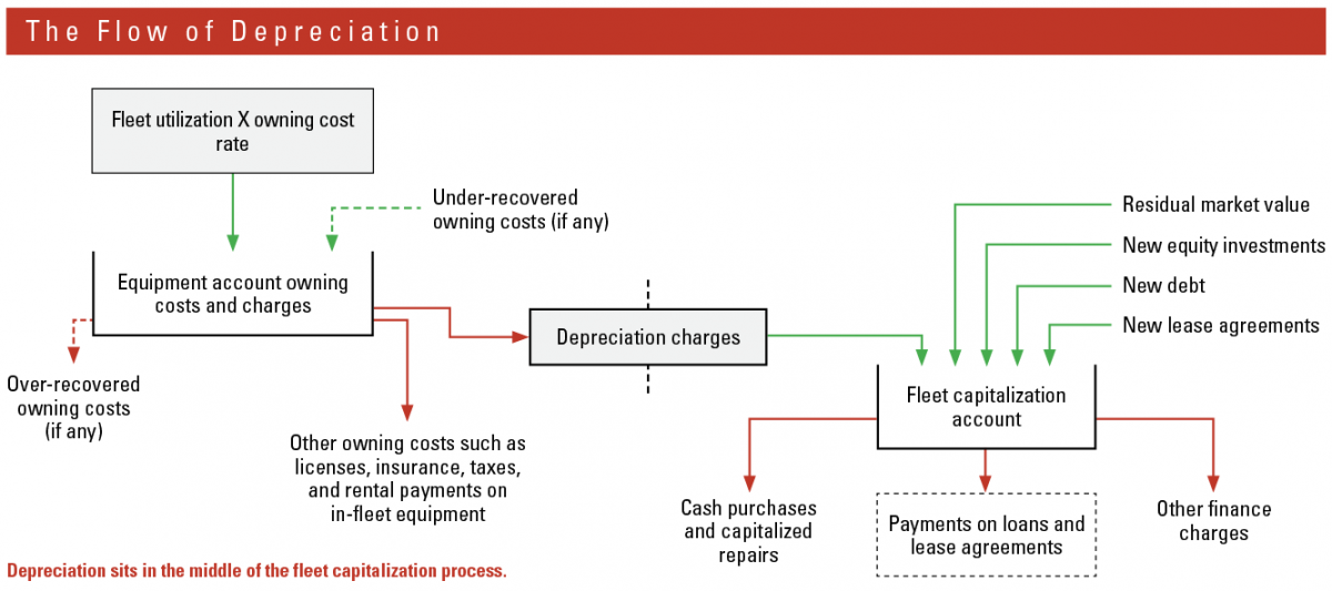 Depreciation sits in the middle of the fleet capitalization process.