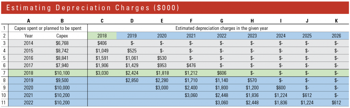 Spreadsheet illustrates how to estimate depreciation charges.