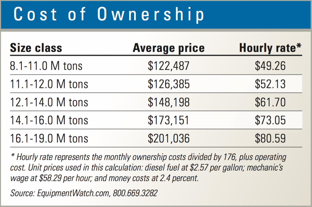 Use this cost of ownership data for crawler excavators