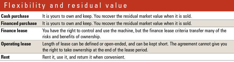 Finance leases confer many of the rights and obligations of ownership to the lessee