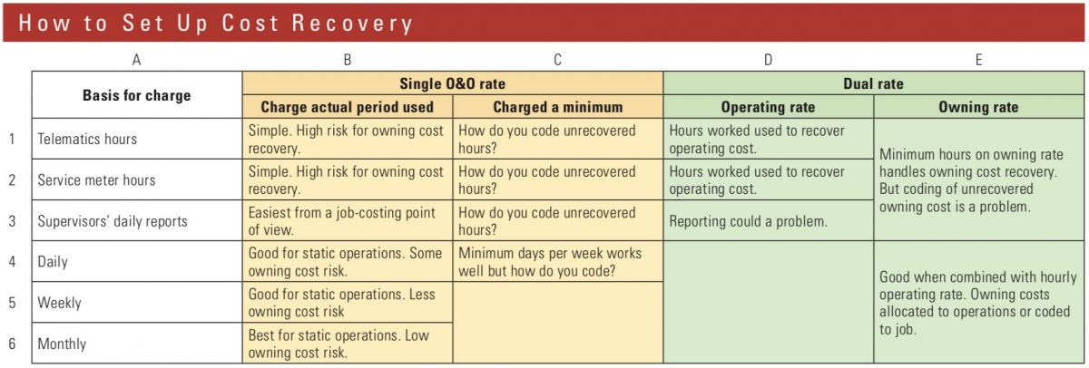 There are many dimensions to an equipment cost-recovery system
