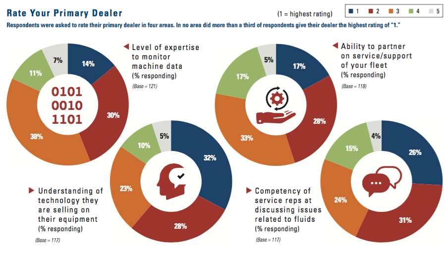 Respondents were asked to rate their primary dealer in four areas.