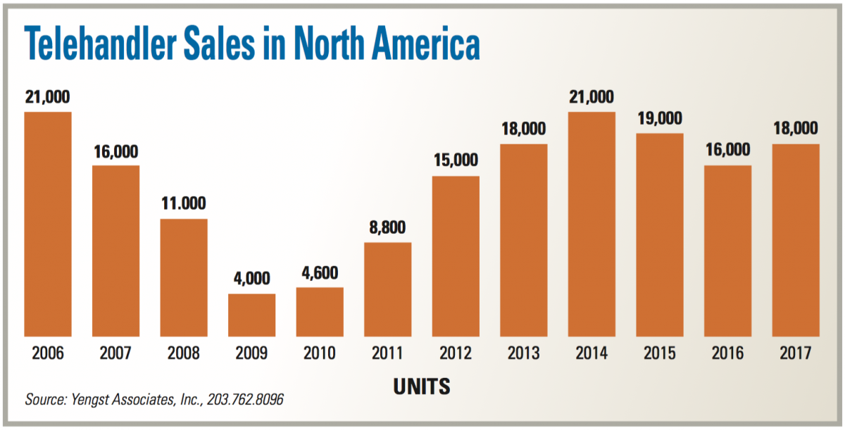 Chart shows telehandler sales data for North America