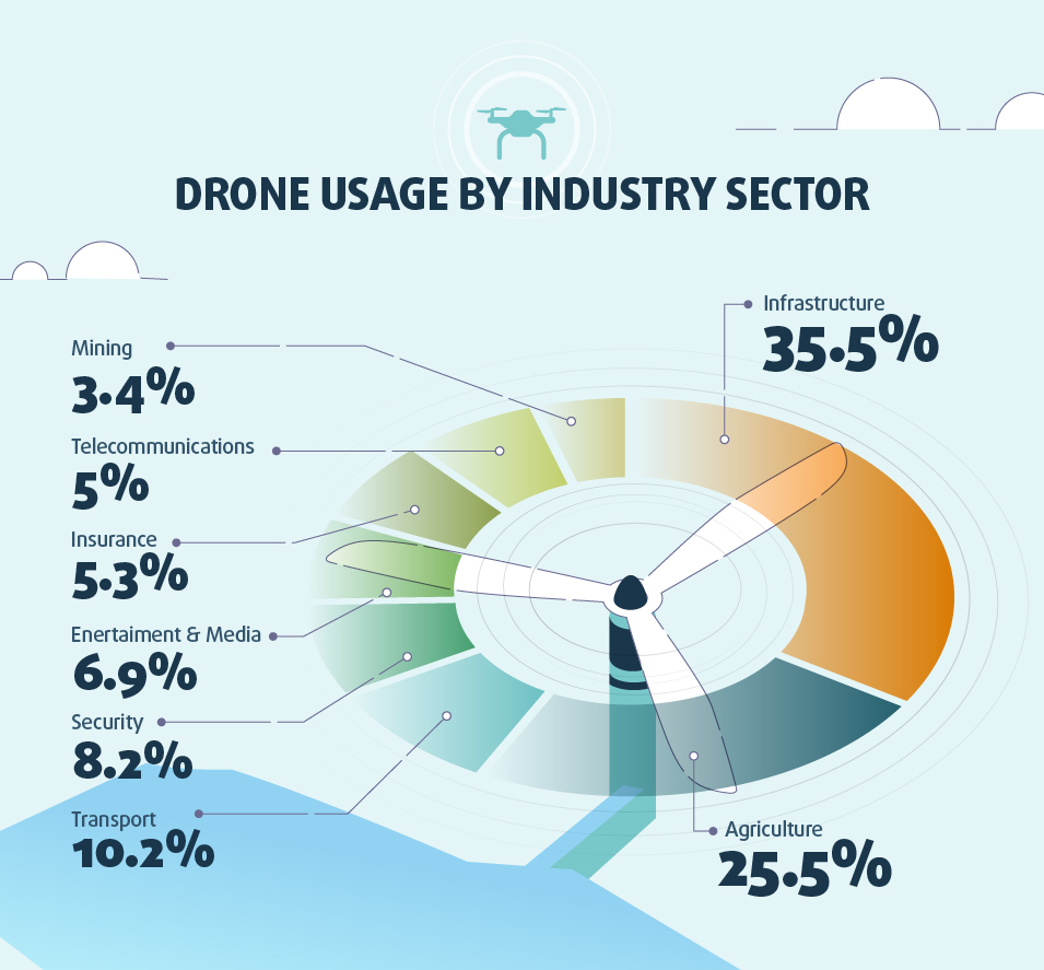 Construction leads the way in drone use, followed by government.