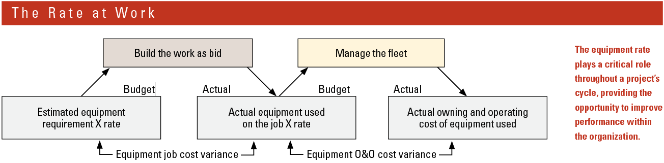 The equipment rate plays a critical role throughout a project's cycle