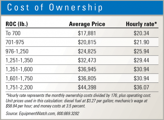 Owning costs vary by size of skid steer.