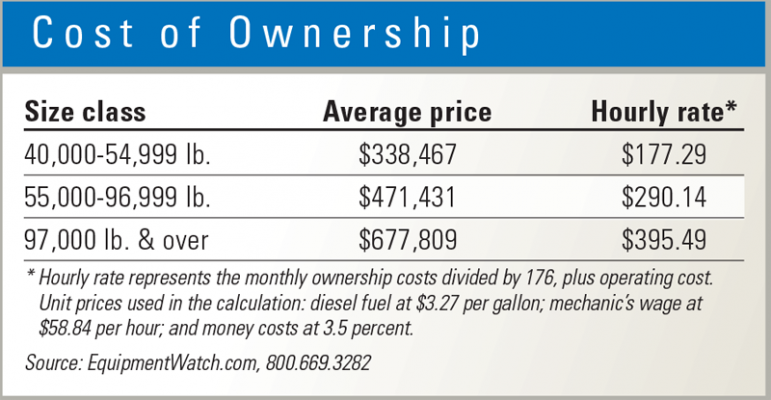 Ownership costs vary by paver size