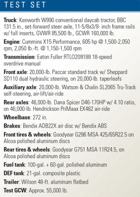 Specifications for the truck driven.
