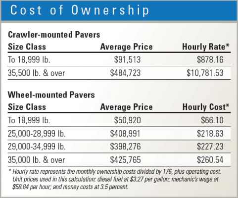 Asphalt paver ownership costs vary by machine size
