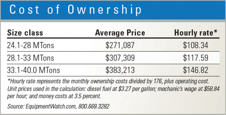Owning costs vary by size of excavator.