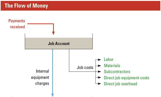 The most important inflow comes from the payments received from completed work.