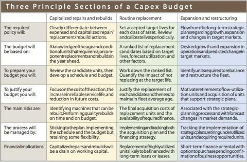 This graphic illustrations the principal sections of a capital expenditure budget