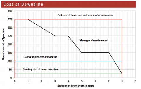 Here are four approaches to calculating the cost of downtime.