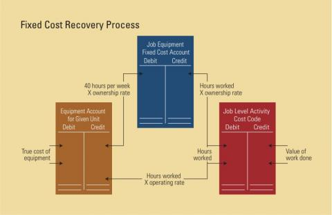 The diagram sets out a solution to the problem