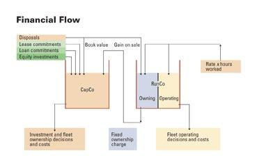 Diagram shows how costs and charges flow between the entity responsible for investment
