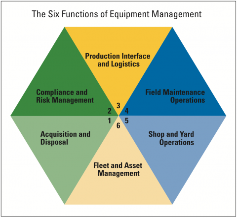 Each triangle of the hexagon represents a function of competent equipment management.