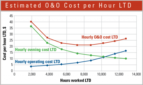 Equipment managers can estimate cost per hour over the life cycle of a machine.