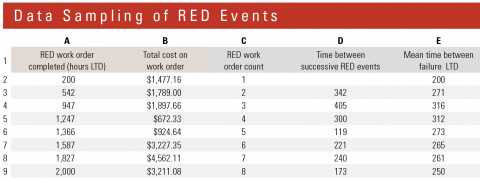 Identifying and logging reported emergency down events (RED events) provides data that can be analyzed for reliability.