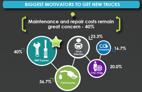 40 percent of respondents listed M&R as their top motivating factor for acquiring new trucks