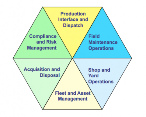 The Hexagon brings together the six basic functions of equipment management