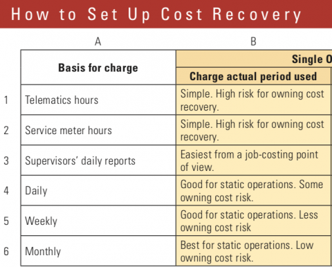 There are many dimensions to an equipment cost recovery system.