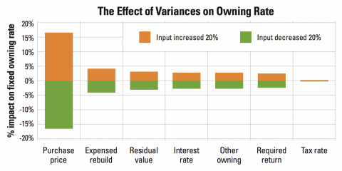 Financial inputs vary construction equipment owning costs and rates